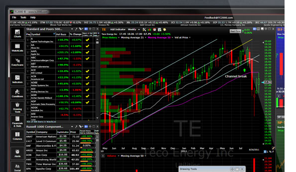 Worden tc2000 freestockcharts com leader in real time stock charts